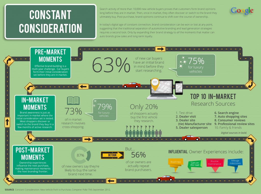 Google Constant Consideration in Car Buying