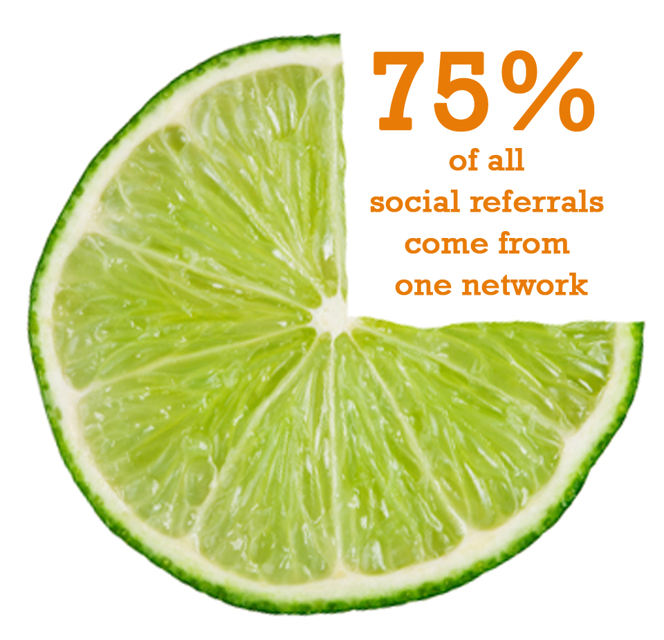 facebook social referrals for retail websites